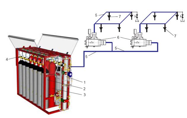 HI-FOG ® GPU Спринклерные установки пожаротушения