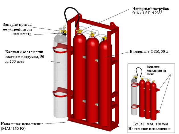 Модульная установка HI-FOG ® MAU 150 с тремя водяными модулями