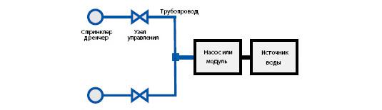Типовая установка HI-FOG®